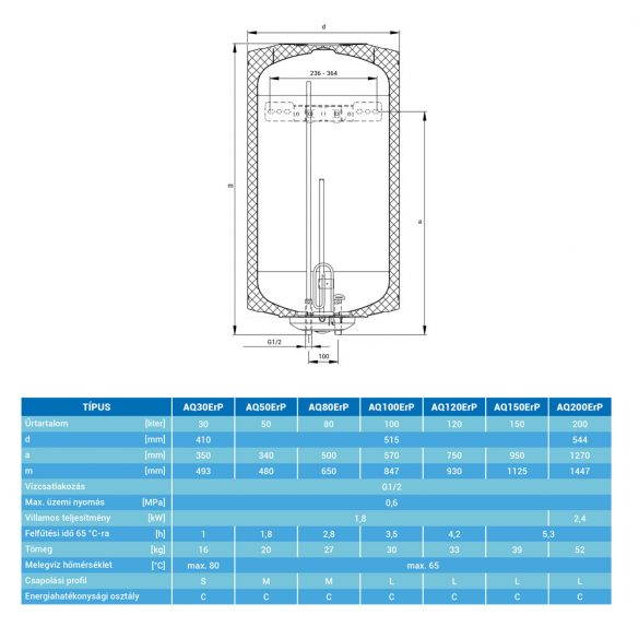 A HAJDU Aquastic AQ30 függőleges, fali, ERP tárolós, elektromos  vízmelegítő méretei