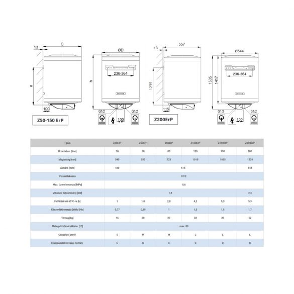 Energiacímke a HAJDU Z150 ERP tárolós, függőleges, fali, elektromos vízmelegítőhöz