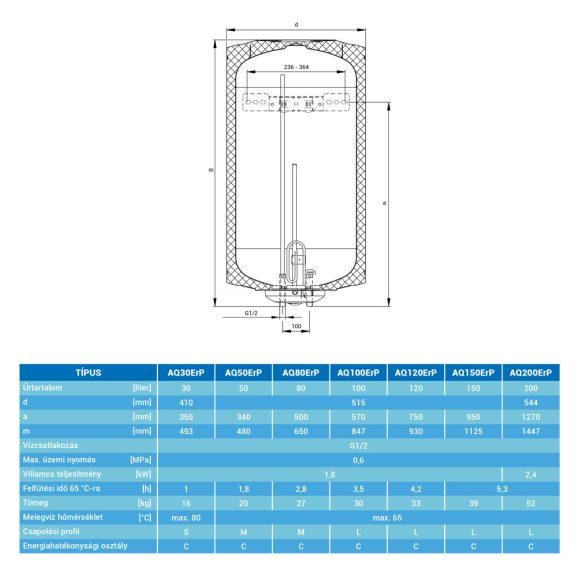 A HAJDU Aquastic AQ150 függőleges, fali, ERP tárolós, elektromos  vízmelegítő méretei