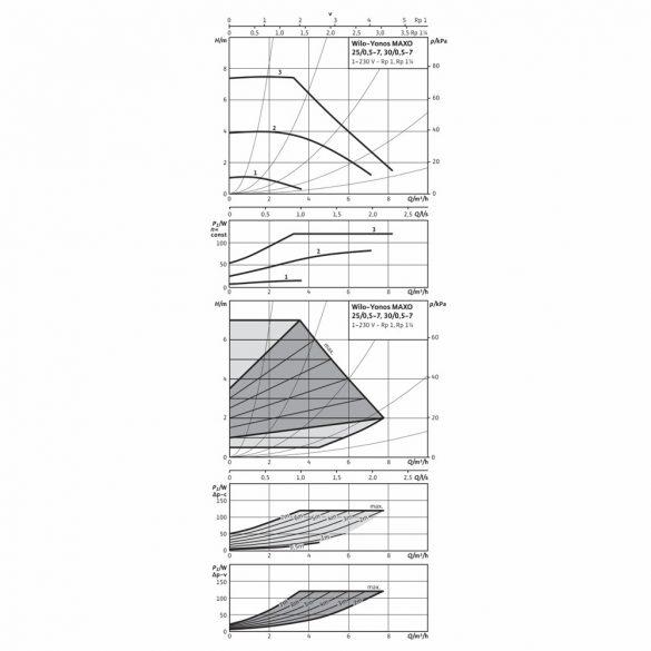 "WILO Yonos MAXO 30/0.5-7 keringető szivattyú, 180mm, 2"", 230V"