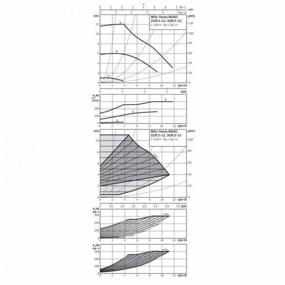 "WILO Yonos MAXO 30/0.5-12 keringető szivattyú, 180mm, 2"", 230V"