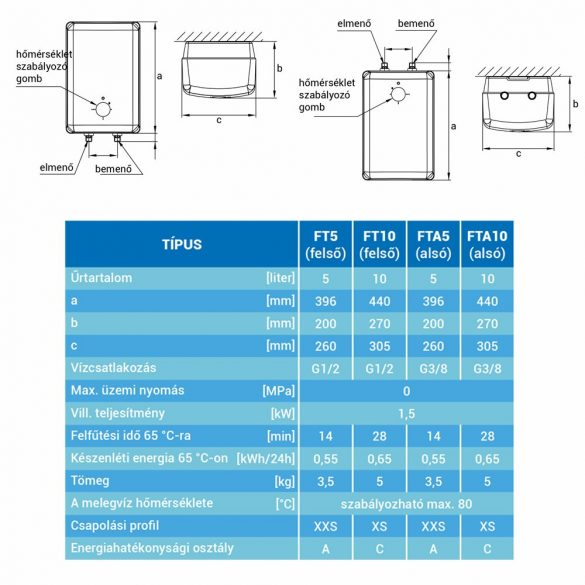 HAJDU FT5 5 literes felső elhelyezésű villanybojler csapteleppel, 1.5kW