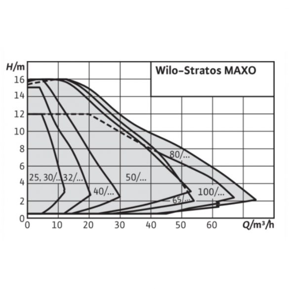 "WILO Stratos MAXO 30/0.5-6 keringető szivattyú, 180mm, 2"", 230V"