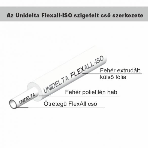 UNIDELTA Flexall-ISO PE-RT/Al/PE-RT szigetelt ötrétegű cső 26x3mm, 50m/tek