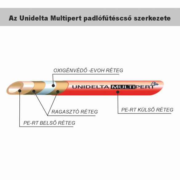 UNIDELTA Multipert PE-RT/EVOH/PE-RT oxigénd. mentes padlófűtéscső,16x2mm,300m/t.
