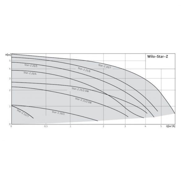 WILO Star-Z 25/6 EM cirkulációs szivattyú méretek