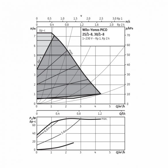 "WILO Yonos PICO 30/1-8 keringető szivattyú, 180mm, 2"", 230V"