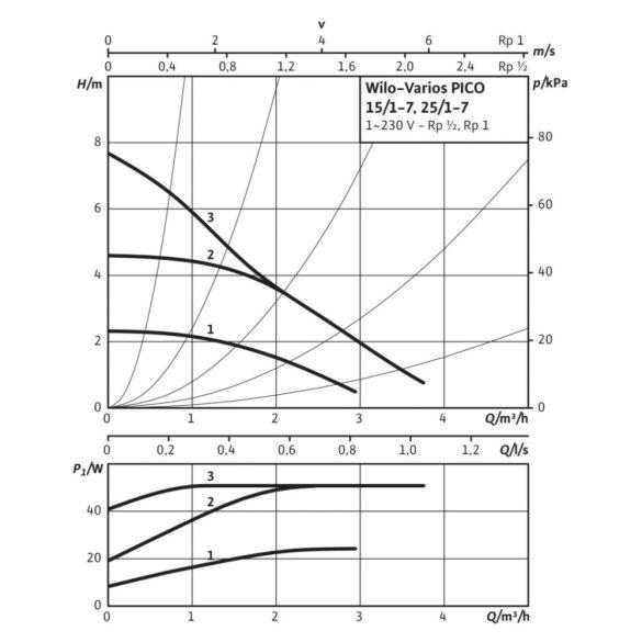 WILO Varios PICO 25/1-7 fűtési keringető szivattyú méretek