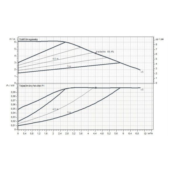 Jelleggörbe a DAB Evoplus Small 60/180 M (25-60) fűtési keringető szivattyúhoz