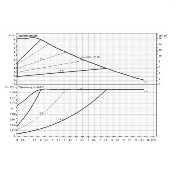 Jelleggörbe a DAB Evoplus Small 110/180 XM (32-110) fűtési keringető szivattyúhoz