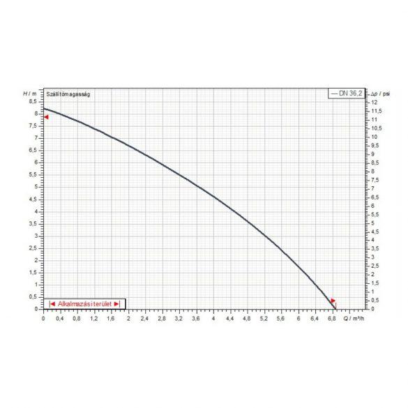 Jelleggörbe a DAB GENIX 110 szennyvízátemelő szivattyúhoz