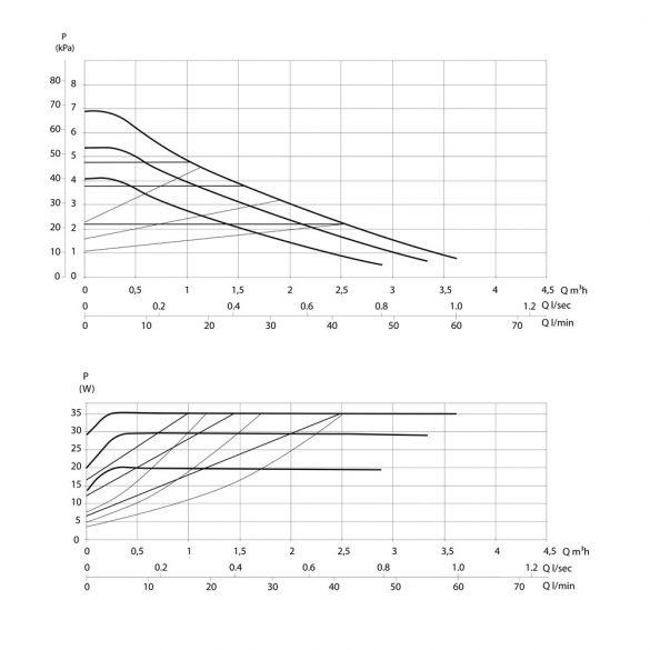 Jelleggörbe a DAB Evosta 2 40-70/180 fűtési keringető szivattyúhoz