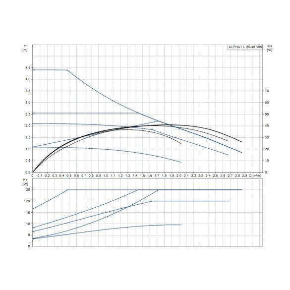 Jelleggörbe a GRUNDFOS Alpha 1 L 25-40 180 fűtési keringető szivattyúhoz