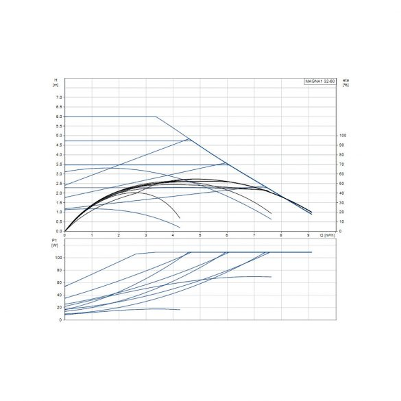 """GRUNDFOS Magna1 32-60 keringőszivattyú, PN10, 180mm, 2"""", 230V"""