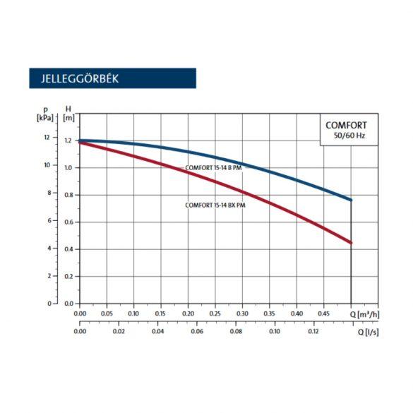 "GRUNDFOS COMFORT 15-14 BDT PM cirkulációs szivattyú, AutoAdapt funkcióval, 1/2"", 230V"